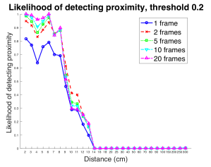 SNAP - Likelihood of declaring proximity